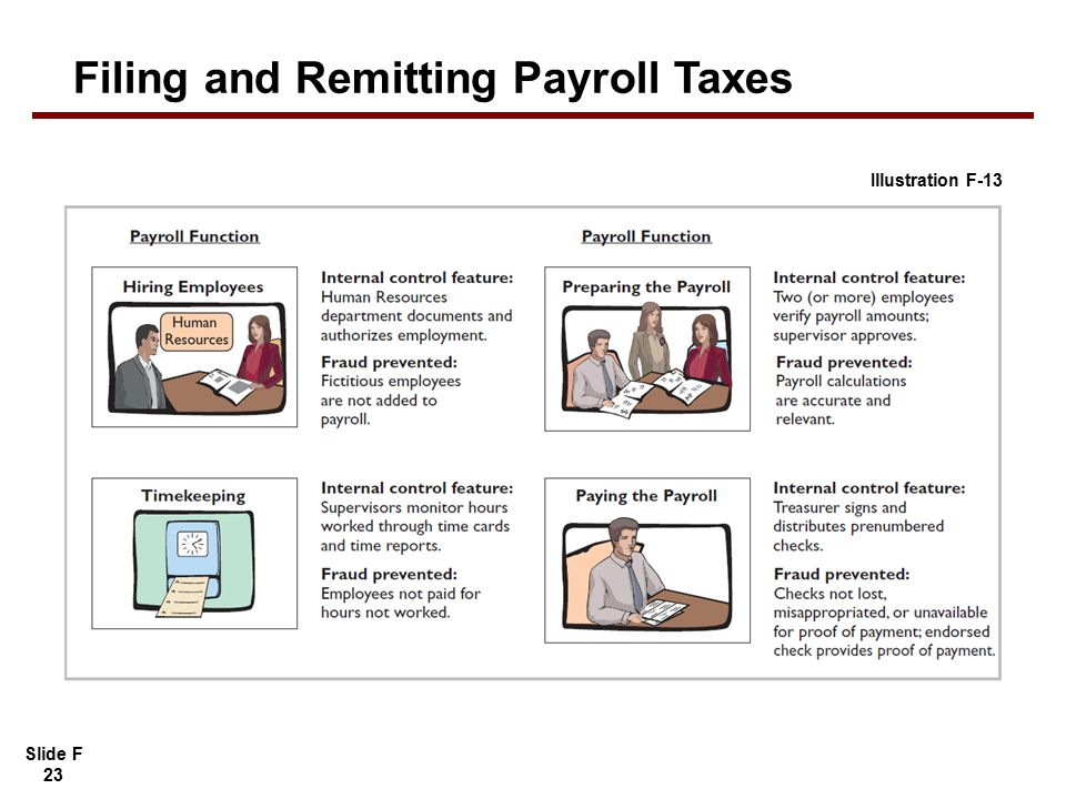 Slide F 23 APPENDIX Filing and Remitting Payroll Taxes Illustration F-13