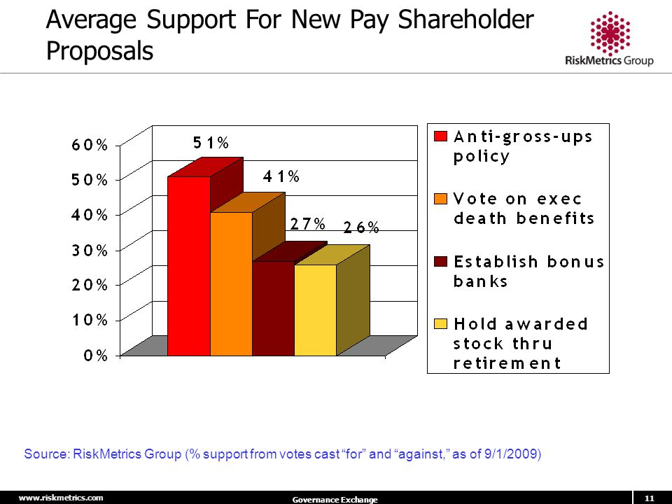 "www.riskmetrics.com 11 Governance Exchange Average Support For New Pay Shareholder Proposals Source: RiskMetrics Group (% support from votes cast ""for"