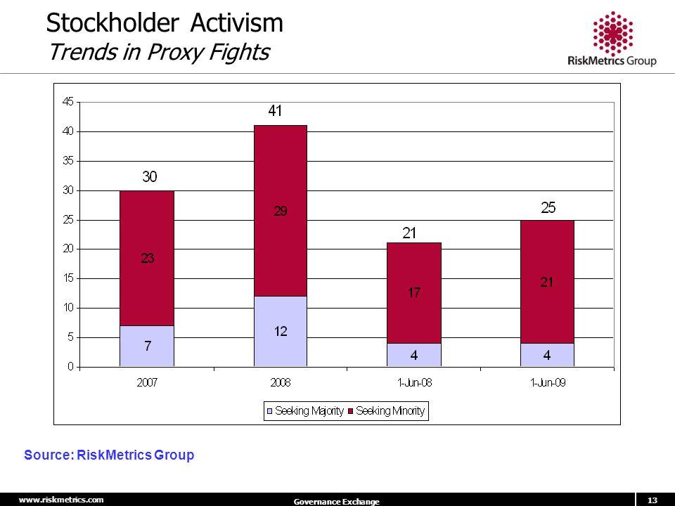 www.riskmetrics.com 13 Governance Exchange Stockholder Activism Trends in Proxy Fights Source: RiskMetrics Group