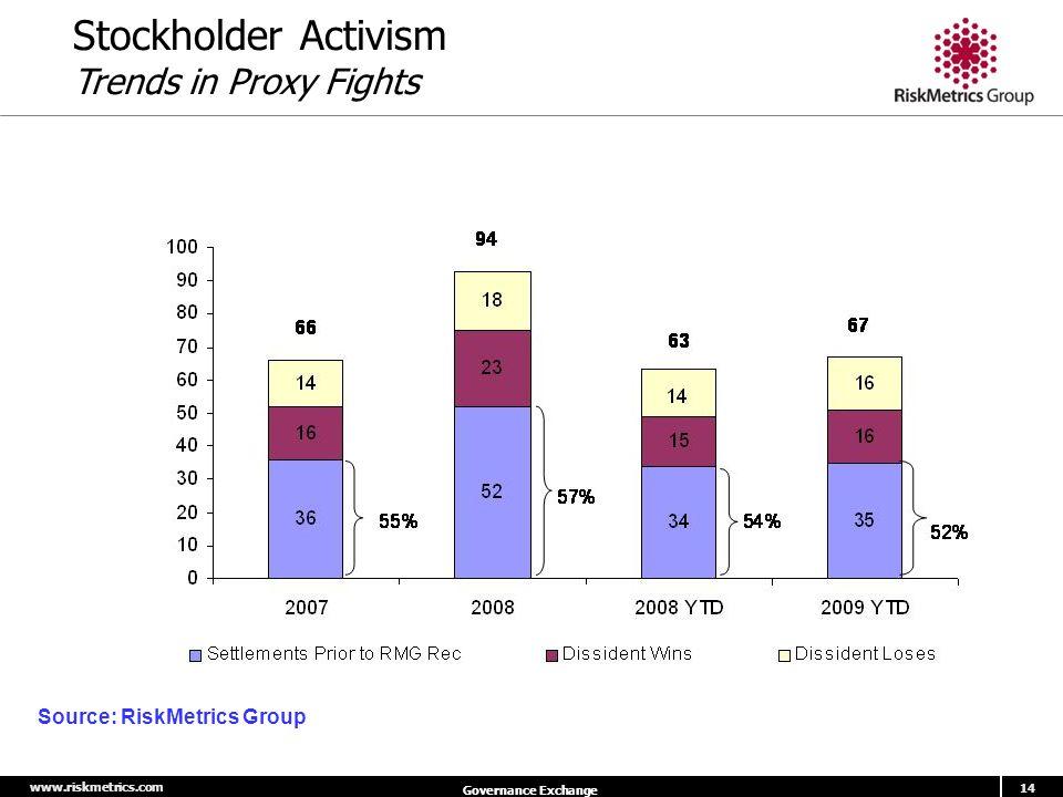 www.riskmetrics.com 14 Governance Exchange Stockholder Activism Trends in Proxy Fights Source: RiskMetrics Group