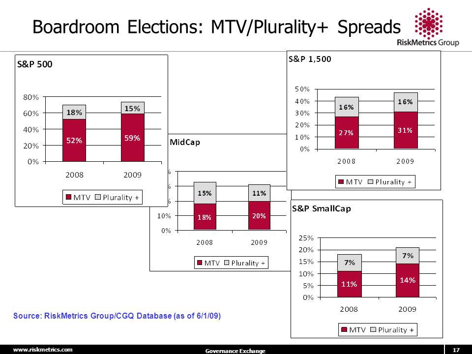www.riskmetrics.com 17 Governance Exchange Boardroom Elections: MTV/Plurality+ Spreads Source: RiskMetrics Group/CGQ Database (as of 6/1/09)