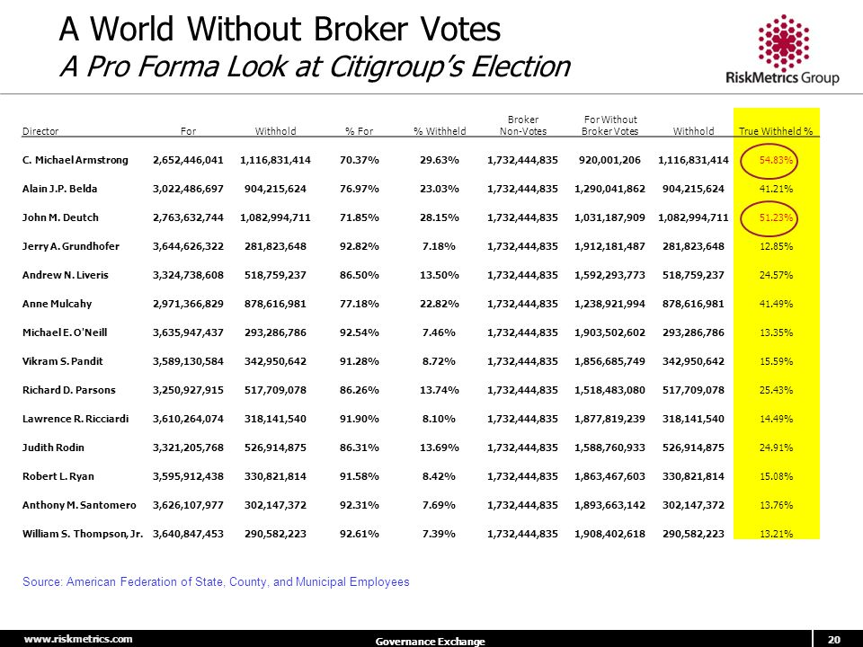 www.riskmetrics.com 20 Governance Exchange A World Without Broker Votes A Pro Forma Look at Citigroup's Election DirectorForWithhold% For% Withheld Broker Non-Votes For Without Broker VotesWithholdTrue Withheld % C.