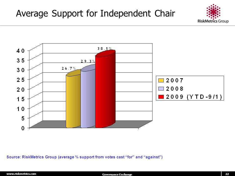 www.riskmetrics.com 22 Governance Exchange Average Support for Independent Chair Source: RiskMetrics Group (average % support from votes cast for and against )