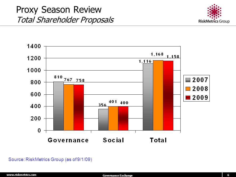 www.riskmetrics.com 6 Governance Exchange Proxy Season Review Total Shareholder Proposals Source: RiskMetrics Group (as of 9/1/09)
