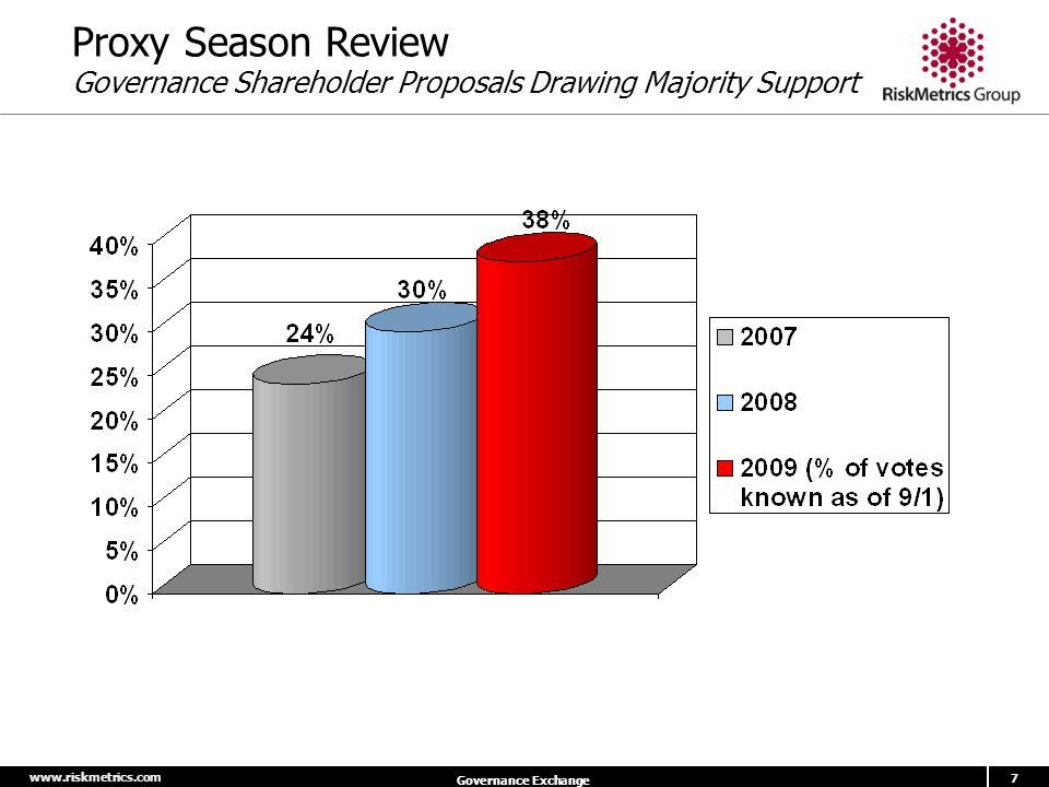 www.riskmetrics.com 7 Governance Exchange Proxy Season Review Governance Shareholder Proposals Drawing Majority Support