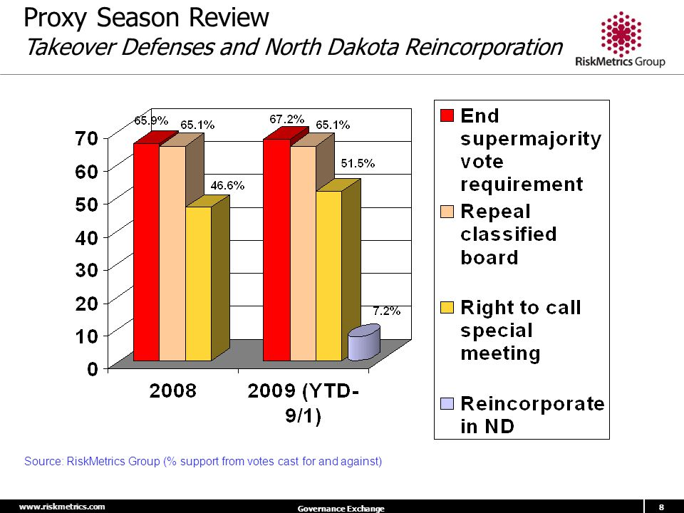 www.riskmetrics.com 8 Governance Exchange Source: RiskMetrics Group (% support from votes cast for and against) Proxy Season Review Takeover Defenses