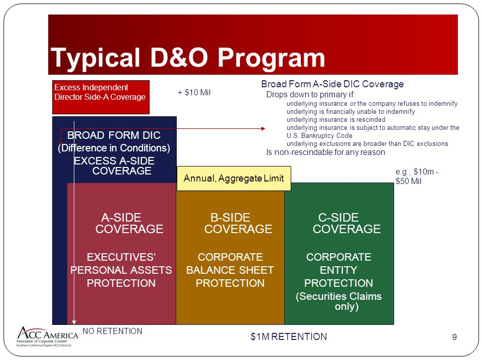 99 Typical D&O Program $1M RETENTION NO RETENTION Broad Form A-Side DIC Coverage  Drops down to primary if:  underlying insurance or the company refuses to indemnify  underlying is financially unable to indemnify  underlying insurance is rescinded  underlying insurance is subject to automatic stay under the U.S.