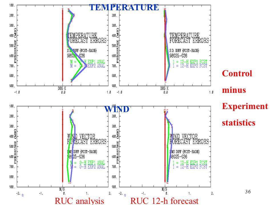 36 RUC analysis RUC 12-h forecast TEMPERATURE WIND Control minus Experiment statistics