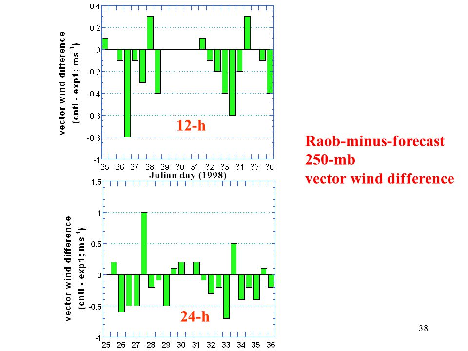 38 Julian day (1998) Raob-minus-forecast 250-mb vector wind difference 12-h 24-h