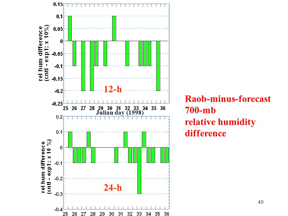 40 Raob-minus-forecast 700-mb relative humidity difference 12-h 24-h Julian day (1998)