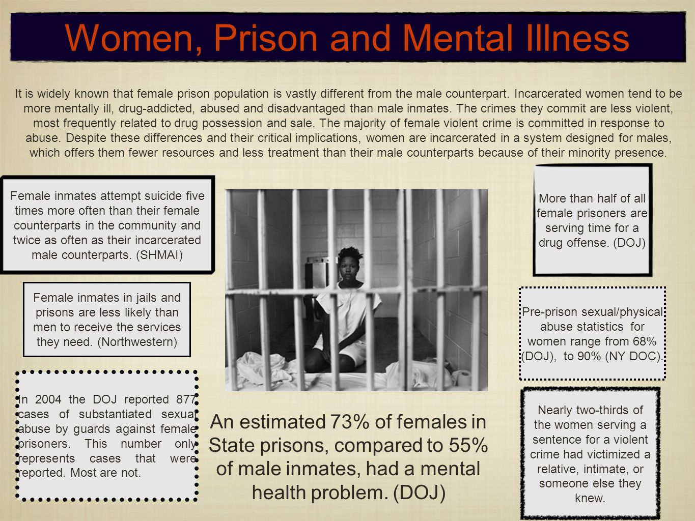 Nearly two-thirds of the women serving a sentence for a violent crime had victimized a relative, intimate, or someone else they knew.