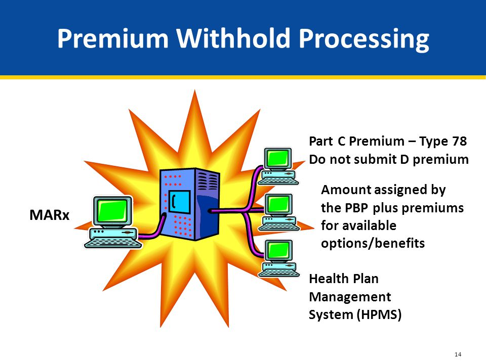 Premium Withhold Processing MARx system Health Plan Management System (HPMS) Amount assigned by the PBP plus premiums for available options/benefits Part C Premium – Type 78 Do not submit D premium 14