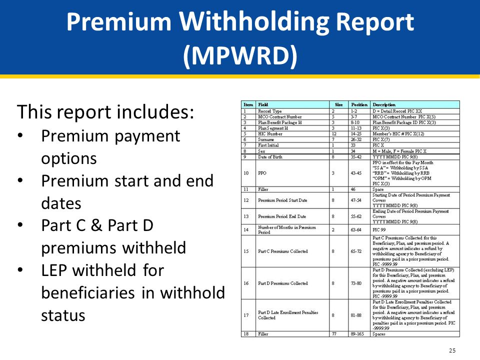 Premium Withholding Report (MPWRD) This report includes: Premium payment options Premium start and end dates Part C & Part D premiums withheld LEP withheld for beneficiaries in withhold status 25