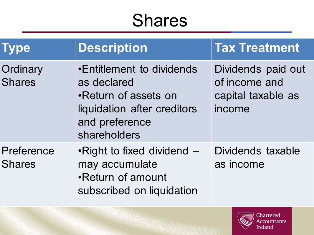 Shares TypeDescriptionTax Treatment Ordinary Shares Entitlement to dividends as declared Return of assets on liquidation after creditors and preferenc