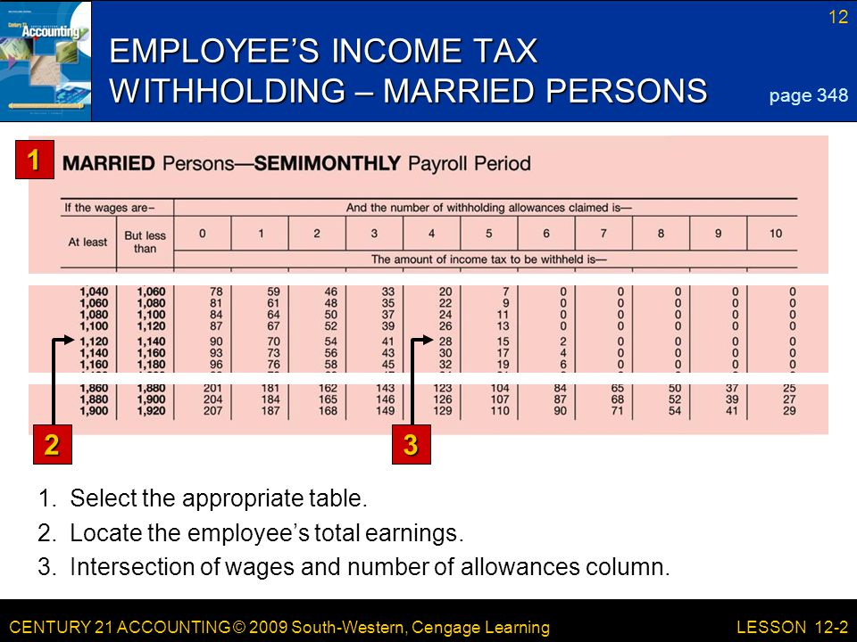CENTURY 21 ACCOUNTING © 2009 South-Western, Cengage Learning 12 LESSON 12-2 EMPLOYEE'S INCOME TAX WITHHOLDING – MARRIED PERSONS page 348 1 23 1.Select the appropriate table.