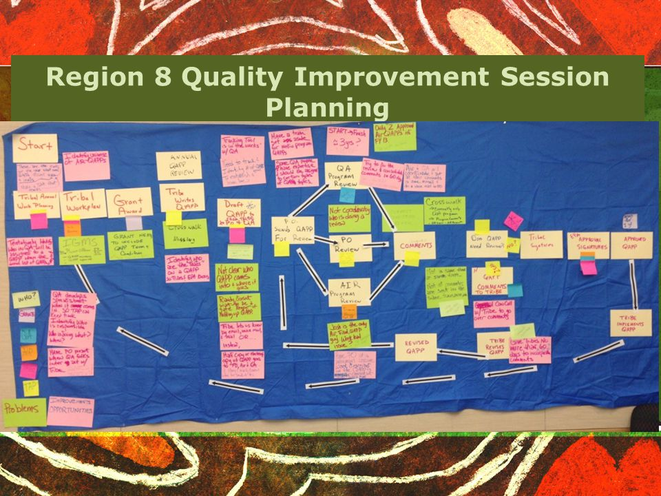 Region 8 Quality Improvement Session Planning