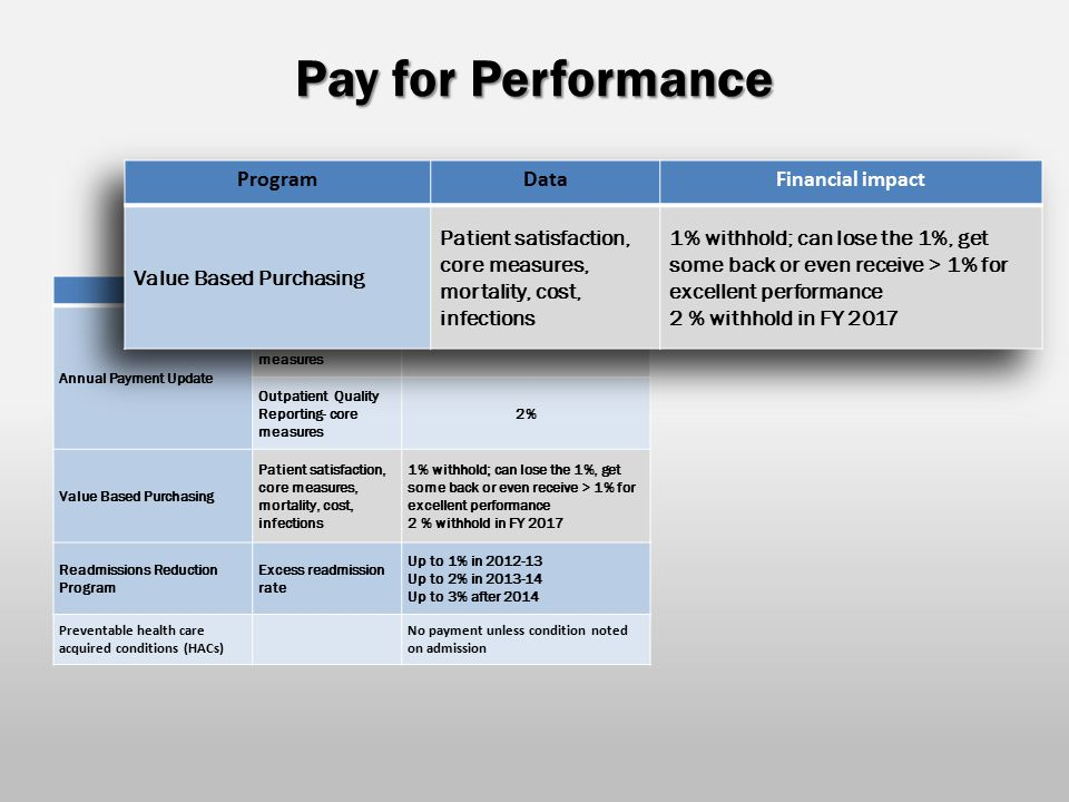 Pay for Performance ProgramDataFinancial impact Annual Payment Update Inpatient Quality Reporting- core measures 2% Outpatient Quality Reporting- core measures 2% Value Based Purchasing Patient satisfaction, core measures, mortality, cost, infections 1% withhold; can lose the 1%, get some back or even receive > 1% for excellent performance 2 % withhold in FY 2017 Readmissions Reduction Program Excess readmission rate Up to 1% in 2012-13 Up to 2% in 2013-14 Up to 3% after 2014 Preventable health care acquired conditions (HACs) No payment unless condition noted on admission