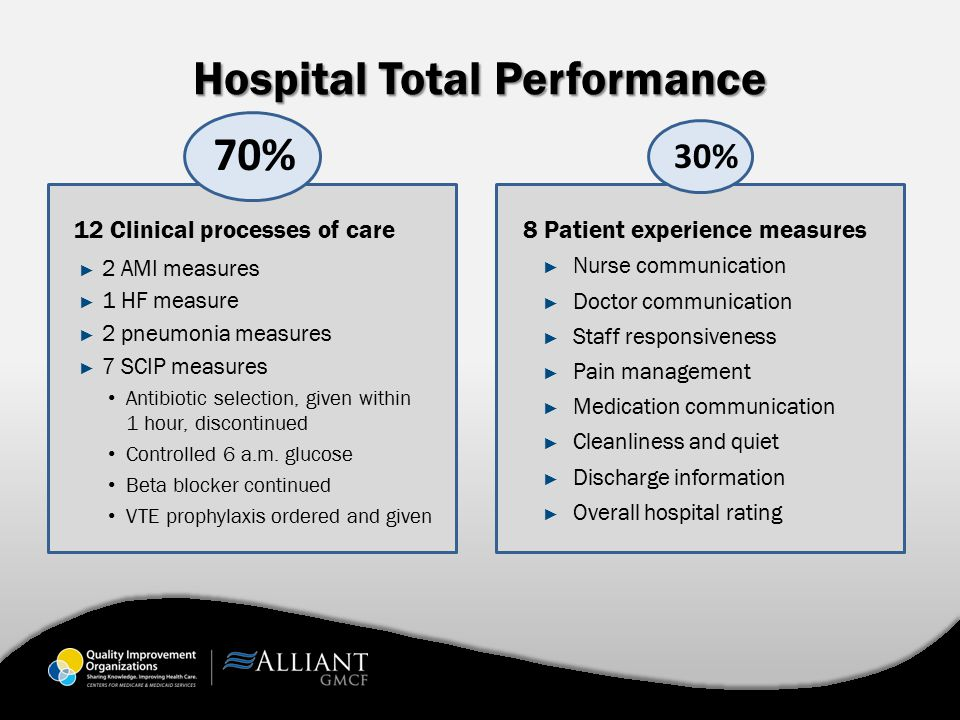 Hospital Total Performance 12 Clinical processes of care ► 2 AMI measures ► 1 HF measure ► 2 pneumonia measures ► 7 SCIP measures Antibiotic selection, given within 1 hour, discontinued Controlled 6 a.m.