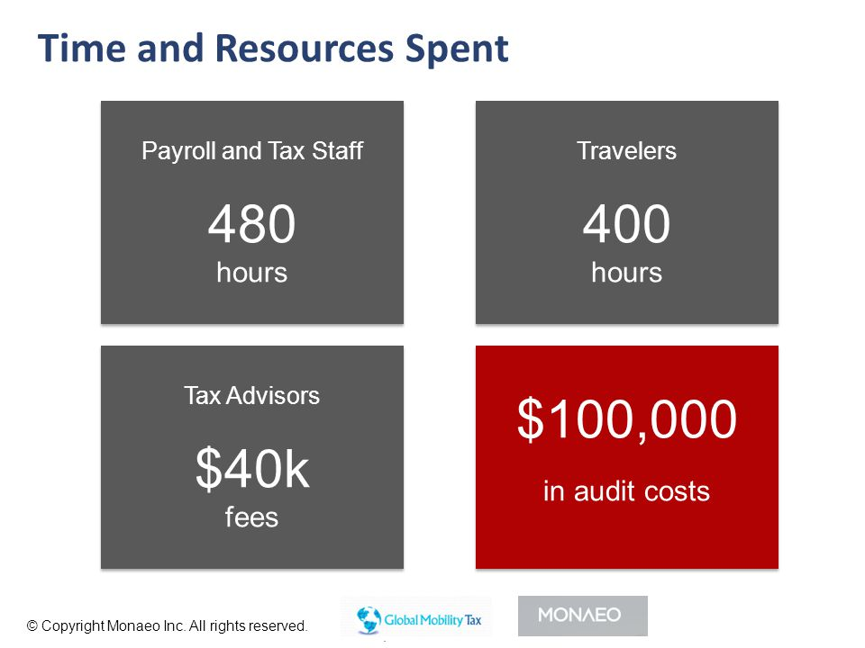$100,000 in audit costs Payroll and Tax Staff 480 hours Payroll and Tax Staff 480 hours Tax Advisors $40k fees Tax Advisors $40k fees Travelers 400 hours Travelers 400 hours Time and Resources Spent © Copyright Monaeo Inc.