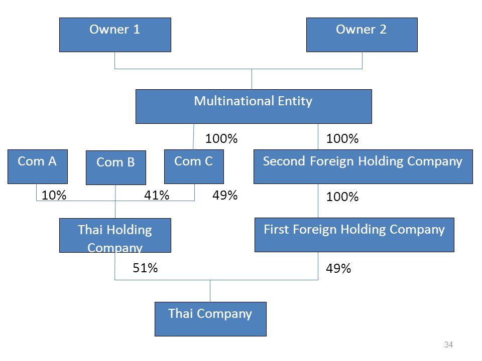 10% 41% 49% Owner 1Owner 2 Multinational Entity Com A Com B Com CSecond Foreign Holding Company Thai Holding Company First Foreign Holding Company Thai Company 100% 49% 51% 100% 34