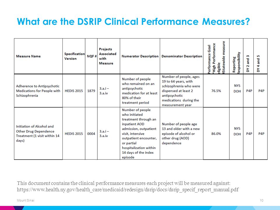 What are the DSRIP Clinical Performance Measures.