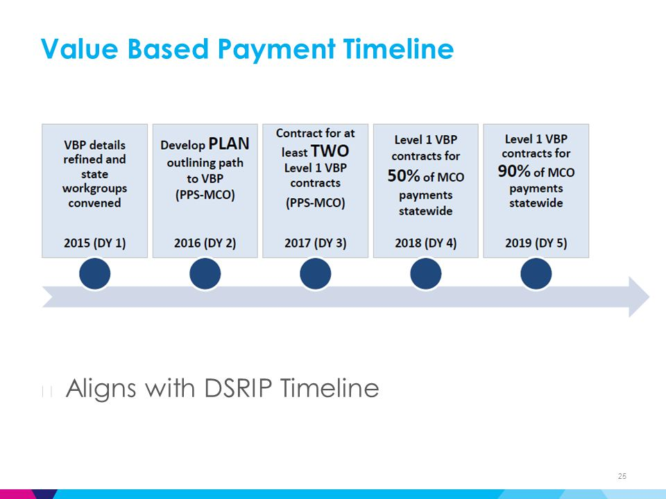 Value Based Payment Timeline 25 ▶ Aligns with DSRIP Timeline