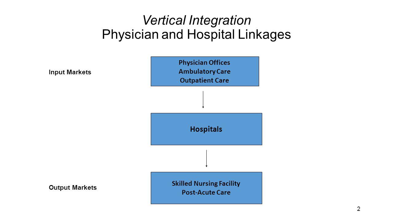 Evidence Base on Physician-Hospital Economic Integration