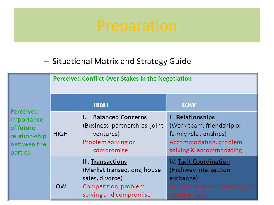 Preparation – Situational Matrix and Strategy Guide