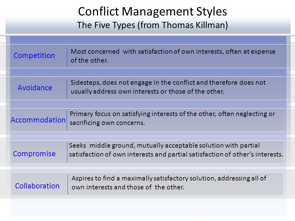 Conflict Management Styles The Five Types (from Thomas Killman) Avoidance Accommodation Compromise Competition Collaboration Learning About Our Tendencies in Conflict, While Understanding That We All Have and Use All of These Styles to Different Degrees in Different Moments