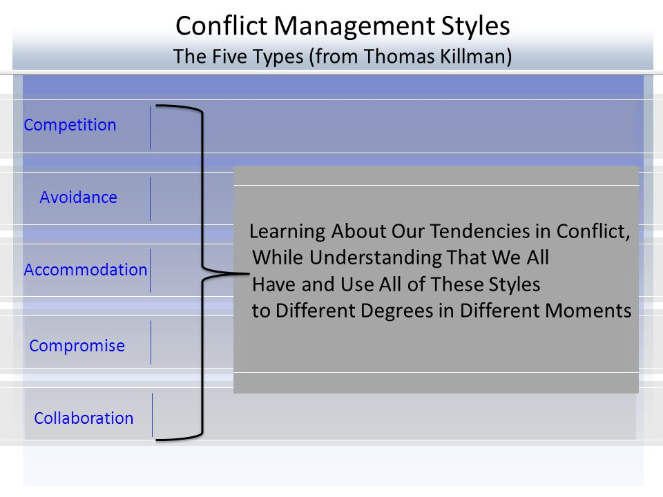 Conflict Management Styles The Five Types (from Thomas Killman) Avoidance Accommodation Compromise Competition Collaboration Learning About Our Tenden