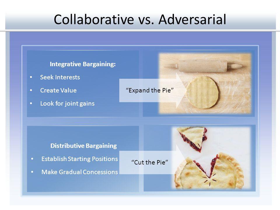 Collaborative vs. Adversarial Integrative Bargaining: Seek Interests Create Value Look for joint gains Distributive Bargaining Establish Starting Posi