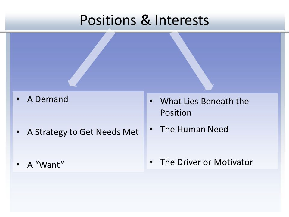 """Positions & Interests What Lies Beneath the Position The Human Need The Driver or Motivator A Demand A Strategy to Get Needs Met A """"Want"""""""