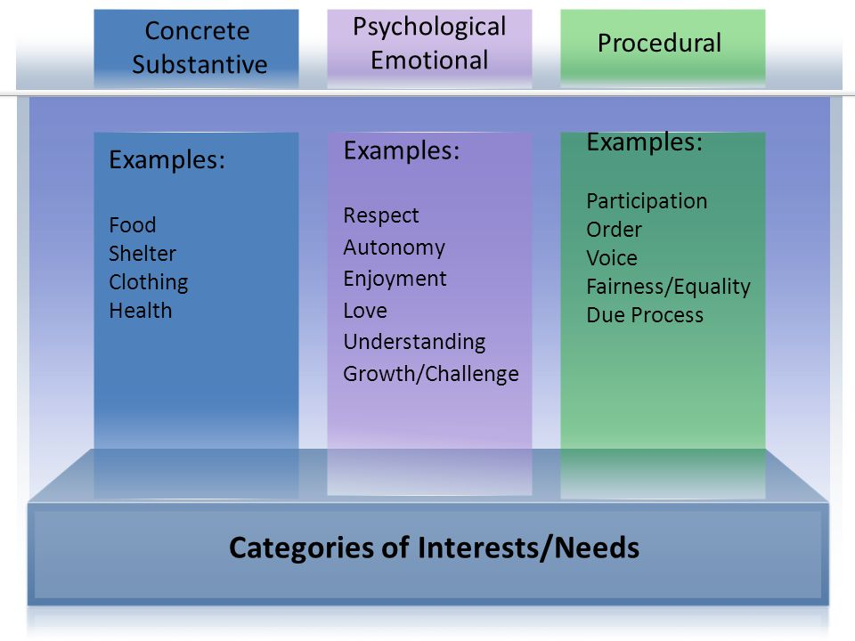 Why seek the underlying interests.