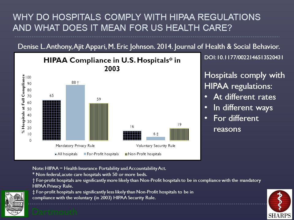 Note: HIPAA = Health Insurance Portability and Accountability Act.