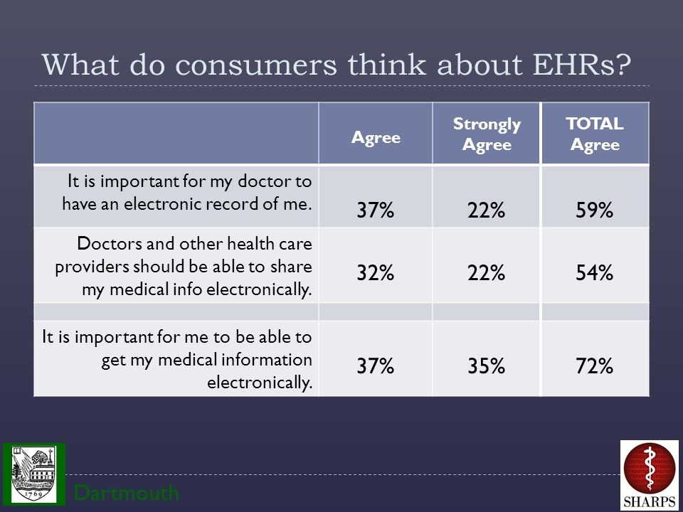 What do consumers think about EHRs.