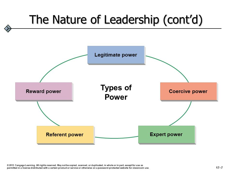 The Nature of Leadership (cont'd) Legitimate power Coercive power Referent power Expert power Reward power Types of Power © 2013 Cengage Learning.