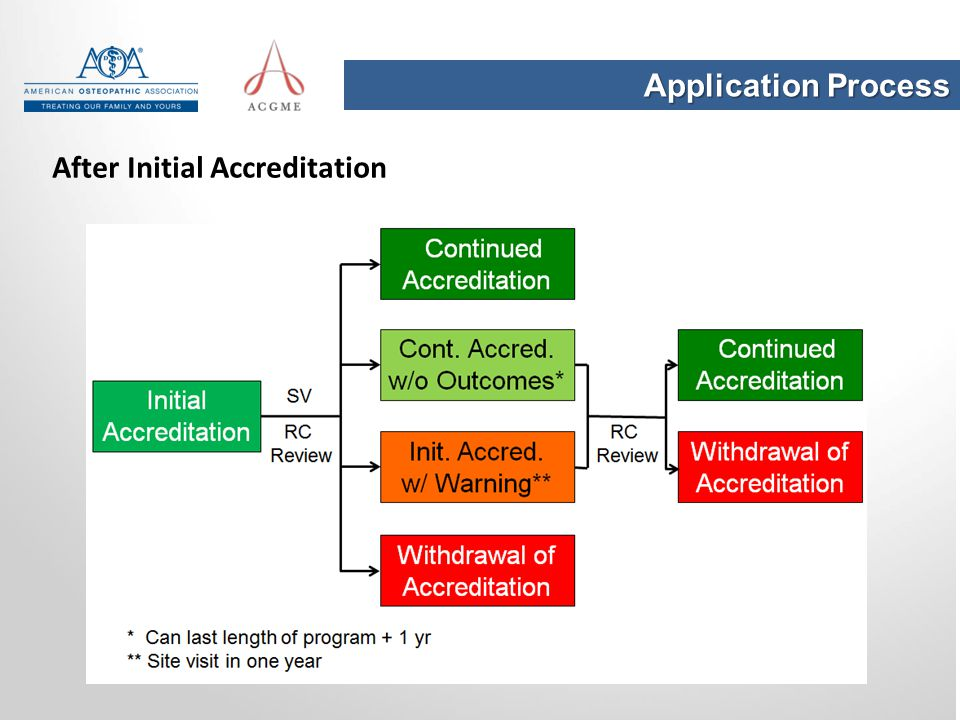 Application Process After Initial Accreditation