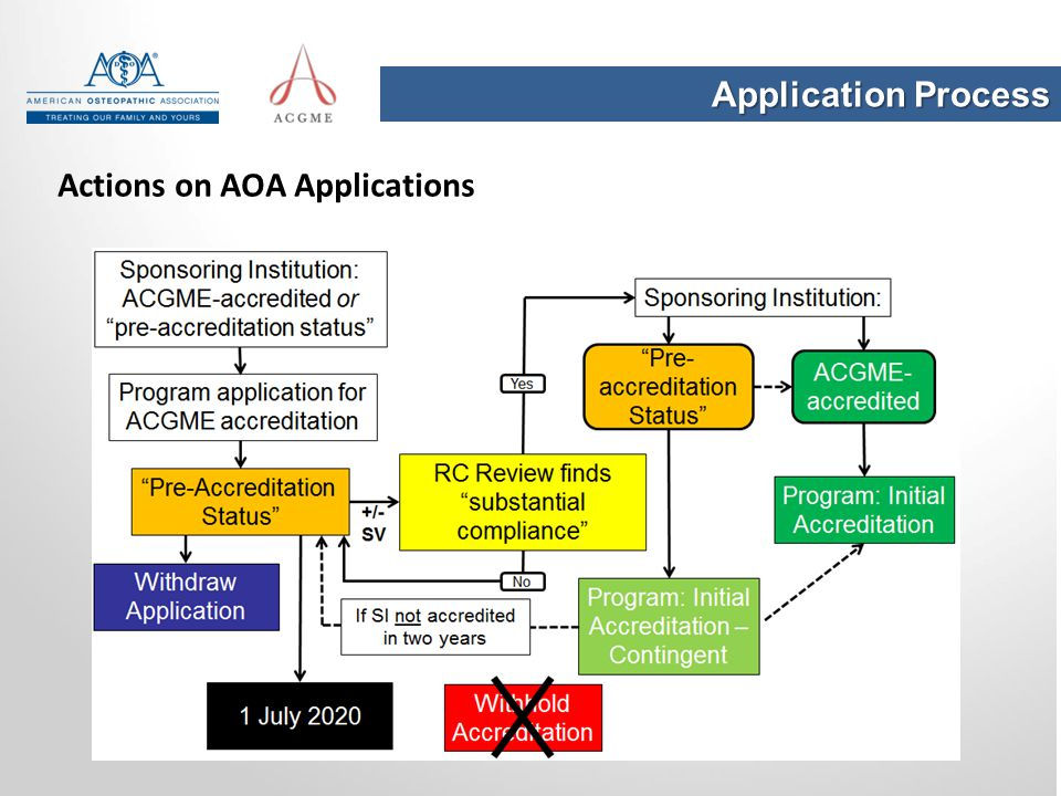 Application Process Actions on AOA Applications