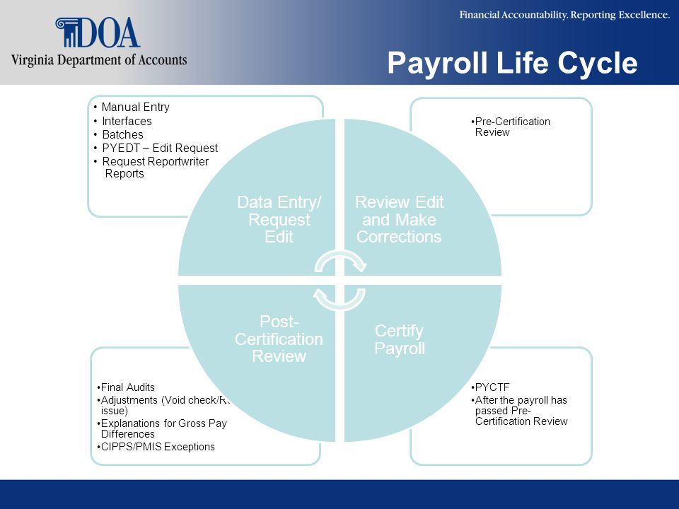 Payroll Life Cycle PYCTF After the payroll has passed Pre- Certification Review Final Audits Adjustments (Void check/Re- issue) Explanations for Gross Pay Differences CIPPS/PMIS Exceptions Pre-Certification Review Manual Entry Interfaces Batches PYEDT – Edit Request Request Reportwriter Reports Data Entry/ Request Edit Review Edit and Make Corrections Certify Payroll Post- Certification Review