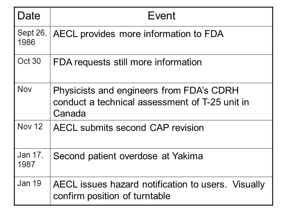 DateEvent Sept 26, 1986 AECL provides more information to FDA Oct 30 FDA requests still more information Nov Physicists and engineers from FDA's CDRH conduct a technical assessment of T-25 unit in Canada Nov 12 AECL submits second CAP revision Jan 17, 1987 Second patient overdose at Yakima Jan 19 AECL issues hazard notification to users.
