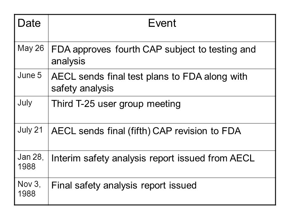 DateEvent May 26 FDA approves fourth CAP subject to testing and analysis June 5 AECL sends final test plans to FDA along with safety analysis July Third T-25 user group meeting July 21 AECL sends final (fifth) CAP revision to FDA Jan 28, 1988 Interim safety analysis report issued from AECL Nov 3, 1988 Final safety analysis report issued