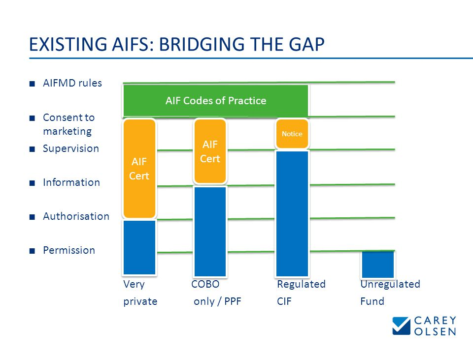 EXISTING AIFS: BRIDGING THE GAP ■ AIFMD rules ■ Consent to marketing ■ Supervision ■ Information ■ Authorisation ■ Permission VeryCOBO Regulated Unregulated private only / PPF CIF Fund AIF Codes of Practice AIF Cert AIF Cert AIF Cert AIF Cert Notice