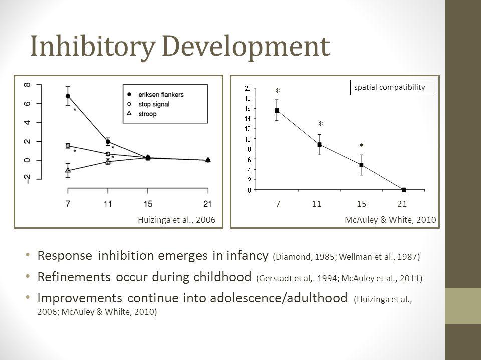 Inhibitory Development Response inhibition emerges in infancy (Diamond, 1985; Wellman et al., 1987) Refinements occur during childhood (Gerstadt et al,.