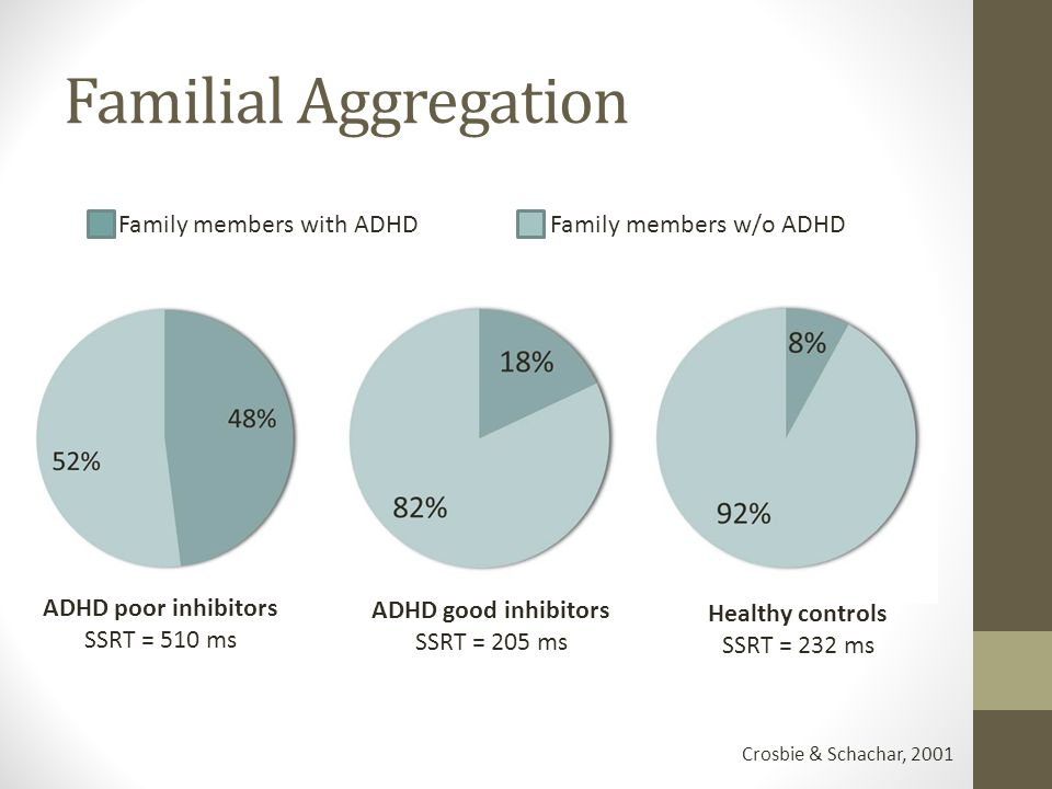 Familial Aggregation Crosbie & Schachar, 2001 Family members with ADHD Family members w/o ADHD ADHD poor inhibitors SSRT = 510 ms ADHD good inhibitors SSRT = 205 ms Healthy controls SSRT = 232 ms