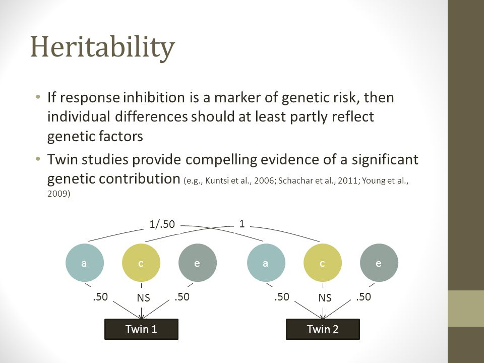 Heritability If response inhibition is a marker of genetic risk, then individual differences should at least partly reflect genetic factors Twin studies provide compelling evidence of a significant genetic contribution (e.g., Kuntsi et al., 2006; Schachar et al., 2011; Young et al., 2009) Twin 1 ace.50 NS.50 Twin 2 ace.50 NS.50 1/.50 1