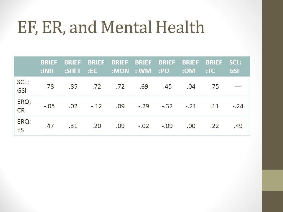 EF, ER, and Mental Health BRIEF :INH BRIEF :SHFT BRIEF :EC BRIEF :MON BRIEF : WM BRIEF :PO BRIEF :OM BRIEF :TC SCL: GSI.78.85.72.69.45.04.75--- ERQ: CR -.05.02-.12.09-.29-.32-.21.11-.24 ERQ: ES.47.31.20.09-.02-.09.00.22.49