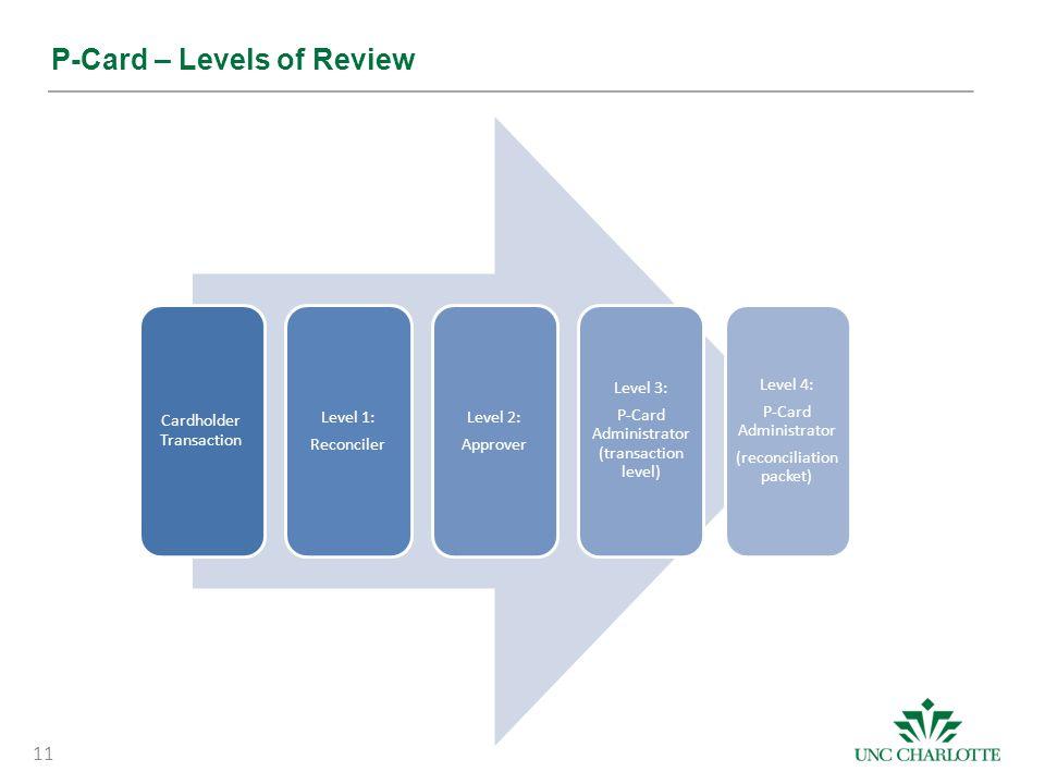 Cardholder Transaction Level 1: Reconciler Level 2: Approver Level 3: P-Card Administrator (transaction level) Level 4: P-Card Administrator (reconcil