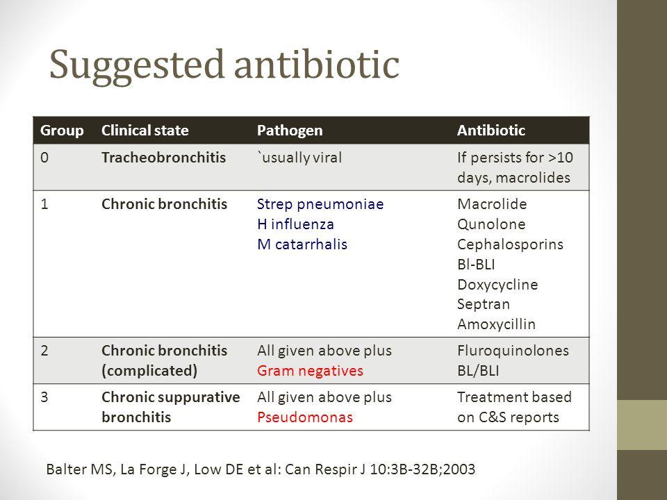Suggested antibiotic GroupClinical statePathogenAntibiotic 0Tracheobronchitis`usually viralIf persists for >10 days, macrolides 1Chronic bronchitisStr