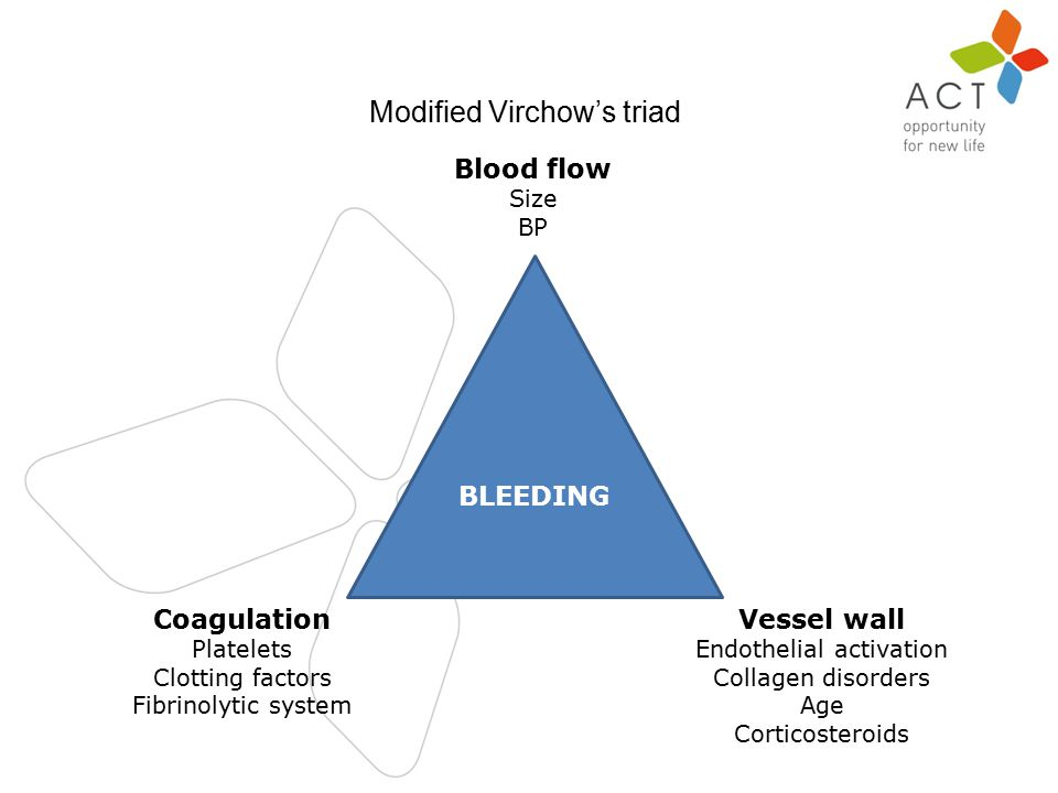 n Modified Virchow's triad BLEEDING Blood flow Size BP Vessel wall Endothelial activation Collagen disorders Age Corticosteroids Coagulation Platelets Clotting factors Fibrinolytic system