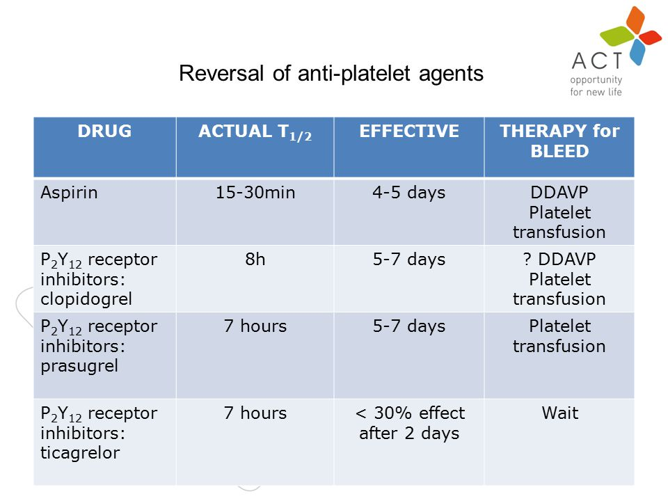 n DRUGACTUAL T 1/2 EFFECTIVETHERAPY for BLEED Aspirin15-30min4-5 daysDDAVP Platelet transfusion P 2 Y 12 receptor inhibitors: clopidogrel 8h5-7 days.